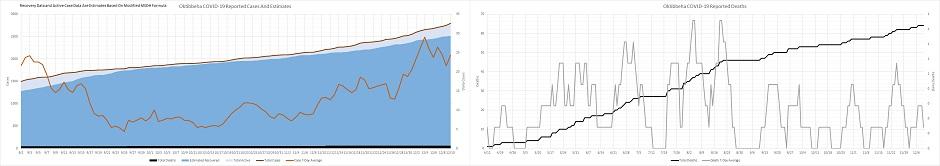 MS Covid Data